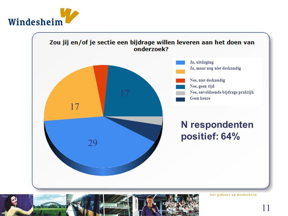 N respondenten positief: 64%