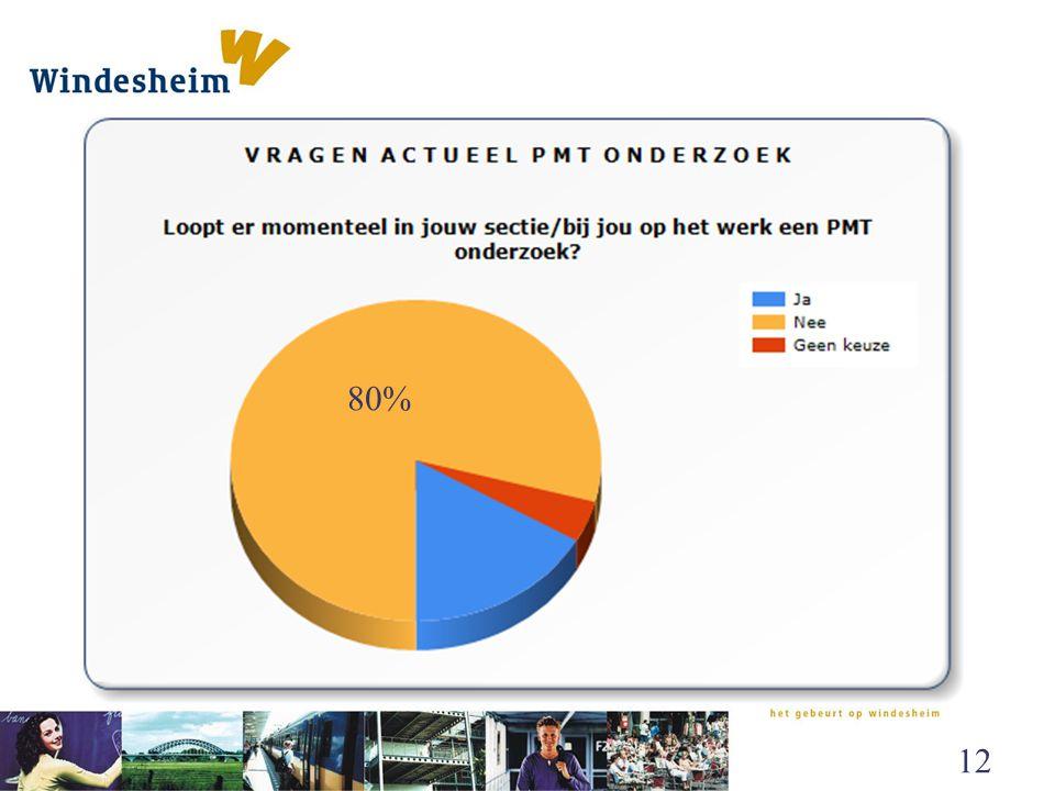 80% Onderzoek en de PMT - november 2010