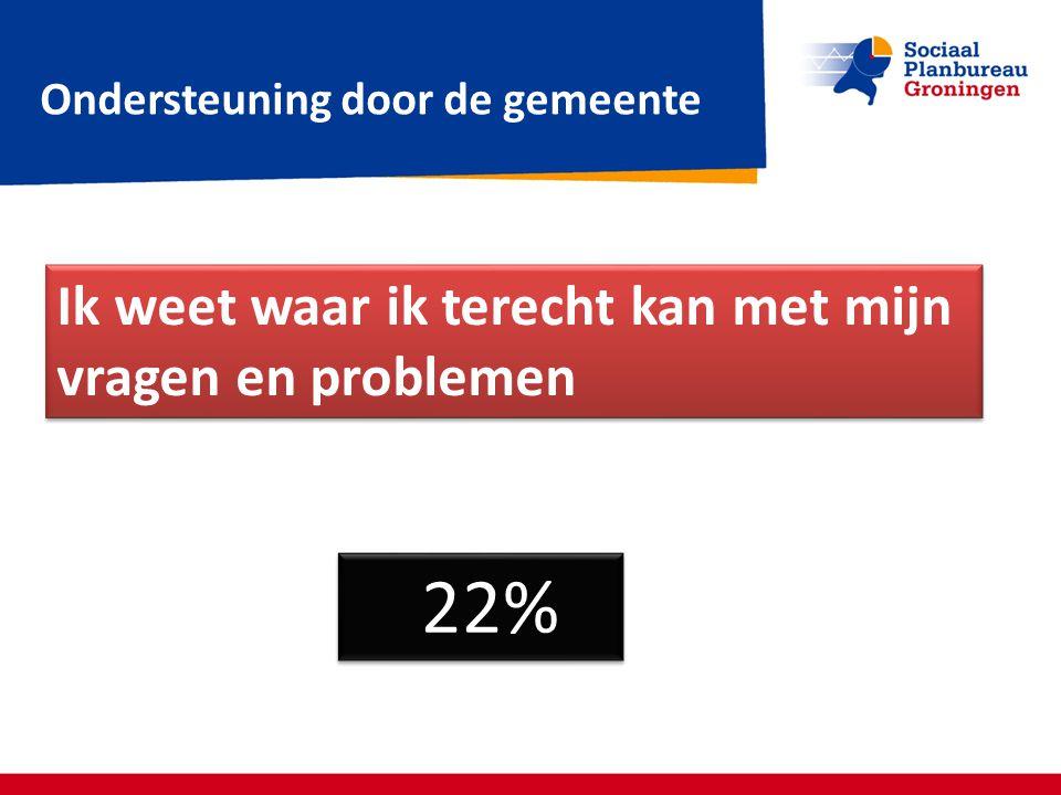 22% Ik weet waar ik terecht kan met mijn vragen en problemen