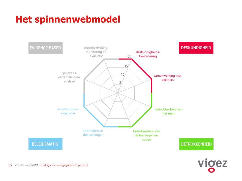 Het spinnenwebmodel Om te werken aan een kwaliteitsvol voedings- en bewegingsbeleid moeten een aantal randvoorwaarden voldaan zijn.