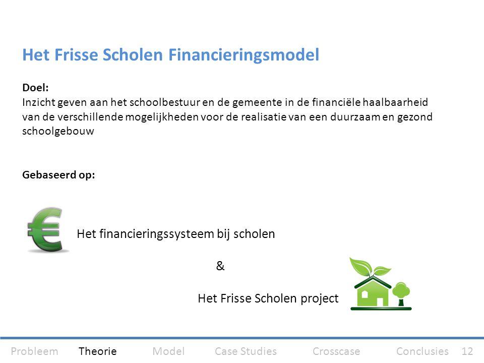 Het Frisse Scholen Financieringsmodel
