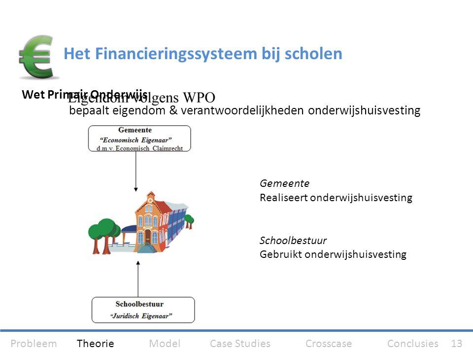 Het Financieringssysteem bij scholen