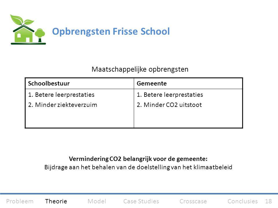 Vermindering CO2 belangrijk voor de gemeente: