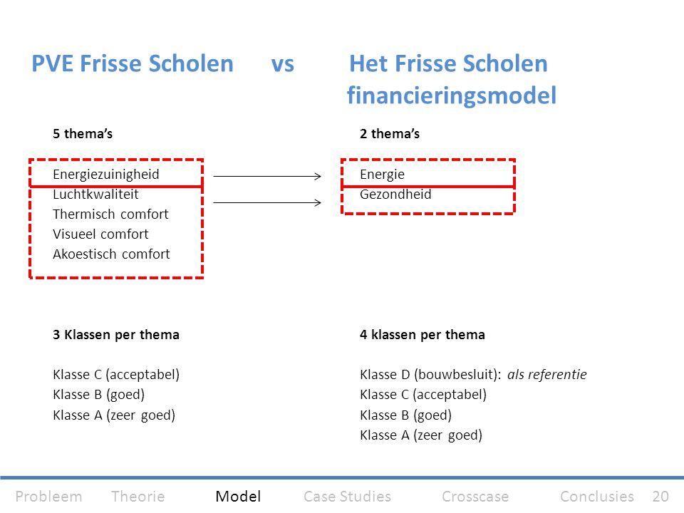 PVE Frisse Scholen vs Het Frisse Scholen financieringsmodel