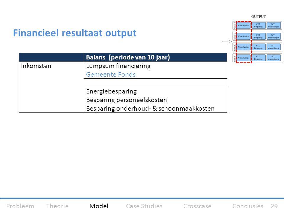 Financieel resultaat output