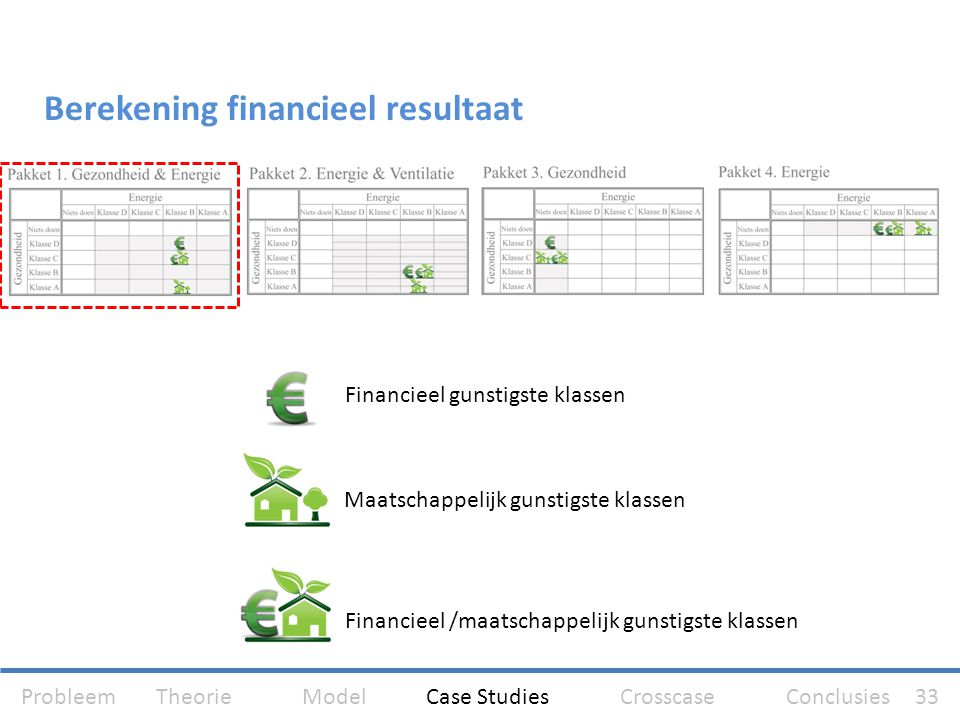 Berekening financieel resultaat