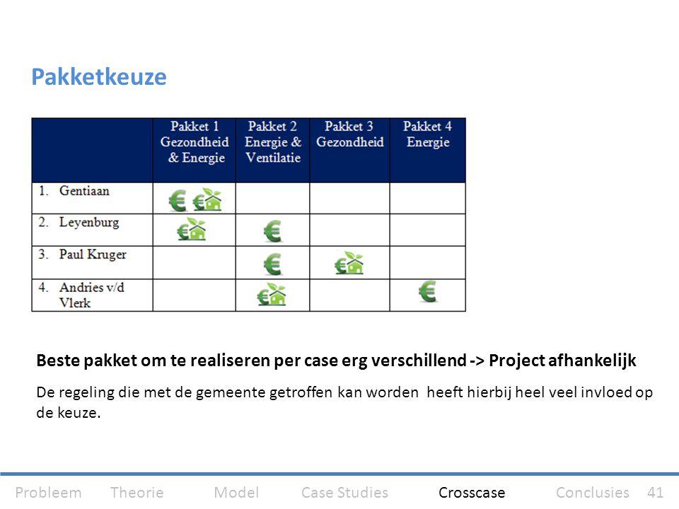 Pakketkeuze Beste pakket om te realiseren per case erg verschillend -> Project afhankelijk.