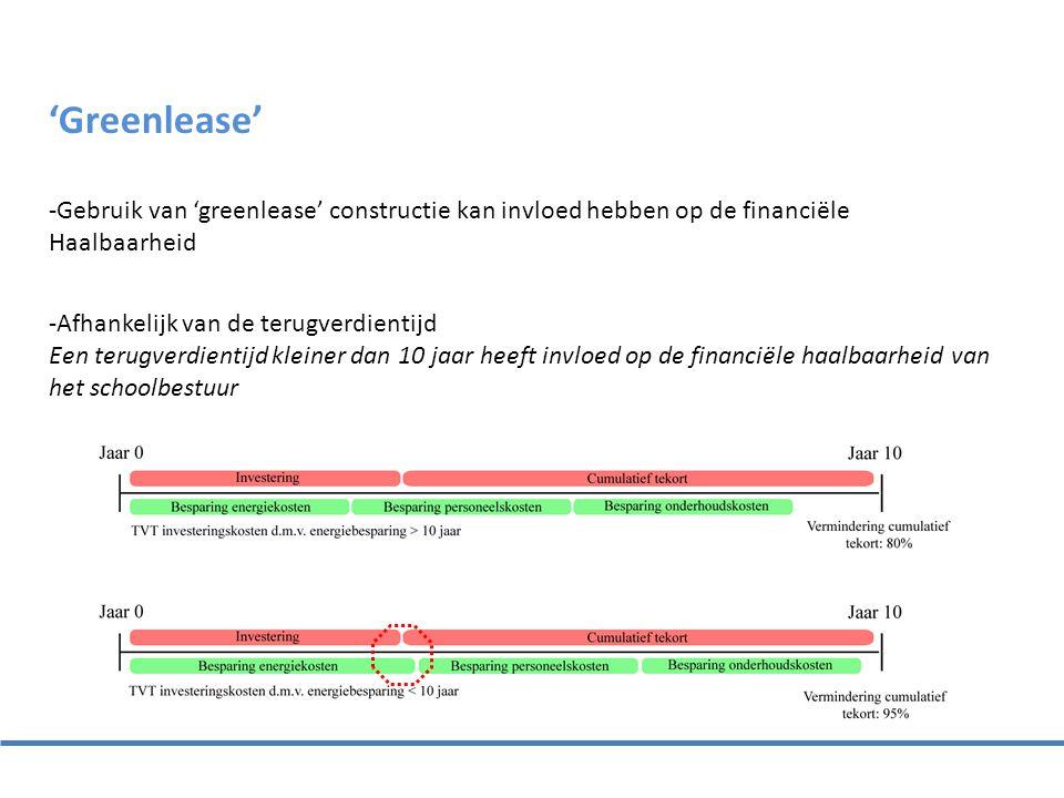 'Greenlease' -Gebruik van 'greenlease' constructie kan invloed hebben op de financiële. Haalbaarheid.