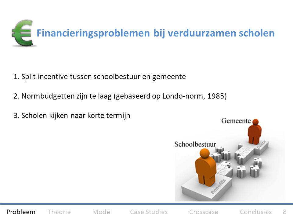 Financieringsproblemen bij verduurzamen scholen