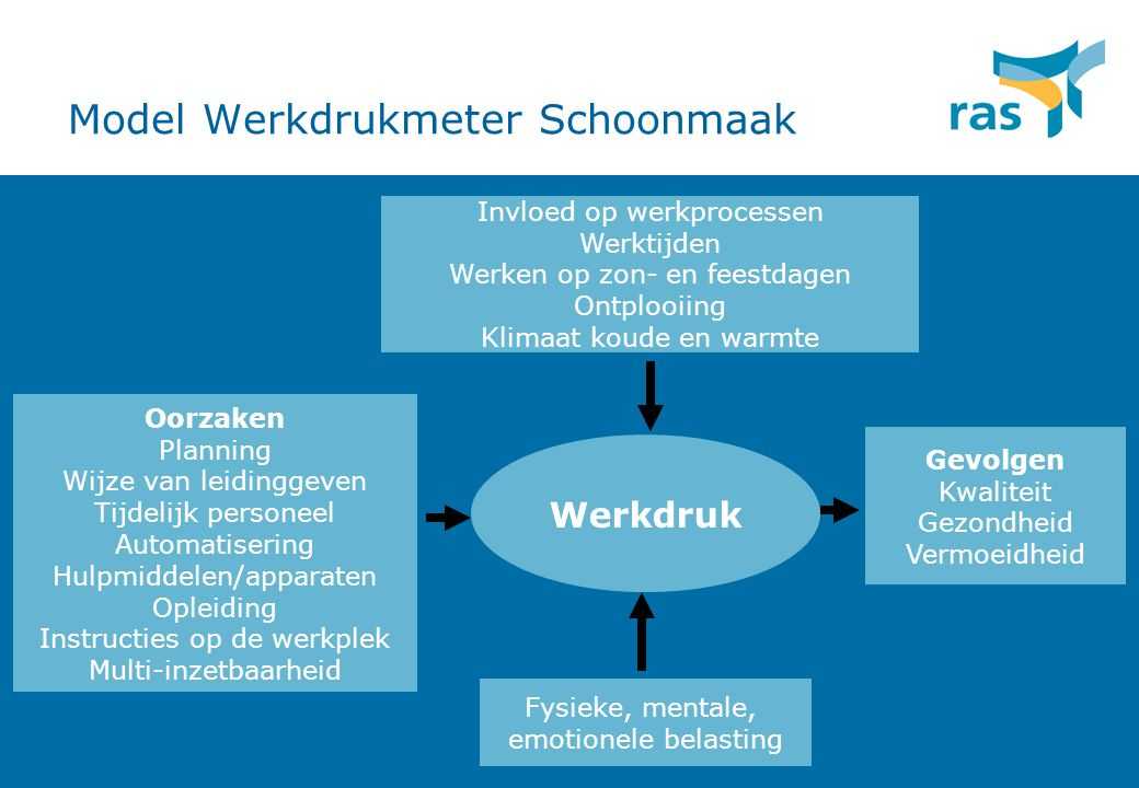 Model Werkdrukmeter Schoonmaak