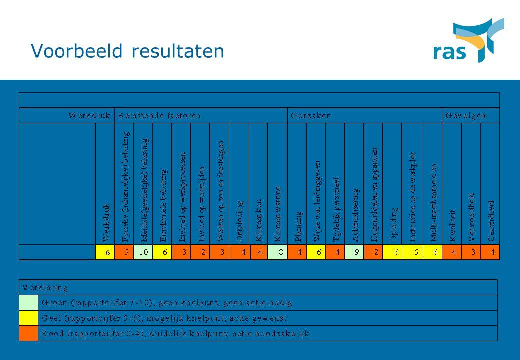Voorbeeld resultaten Gefingeerd voorbeeld van de resultaten van onderzoek Schoonmaakbedrijf de Witte Brigade.