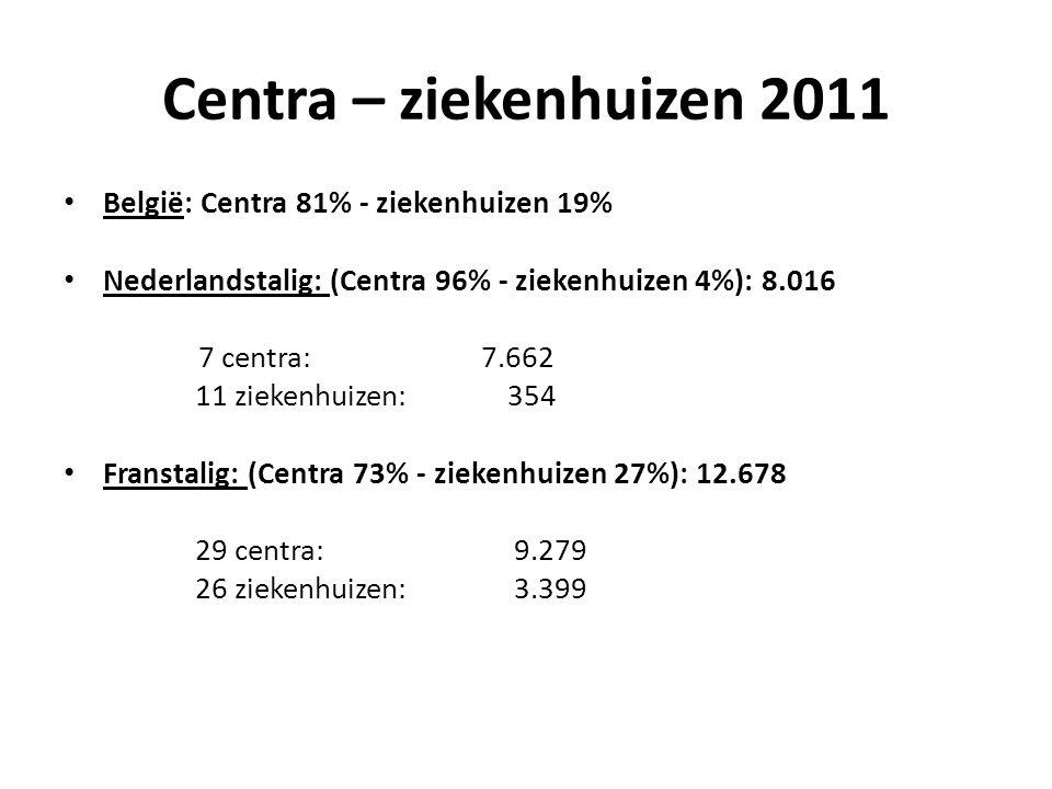 Centra – ziekenhuizen 2011 België: Centra 81% - ziekenhuizen 19%