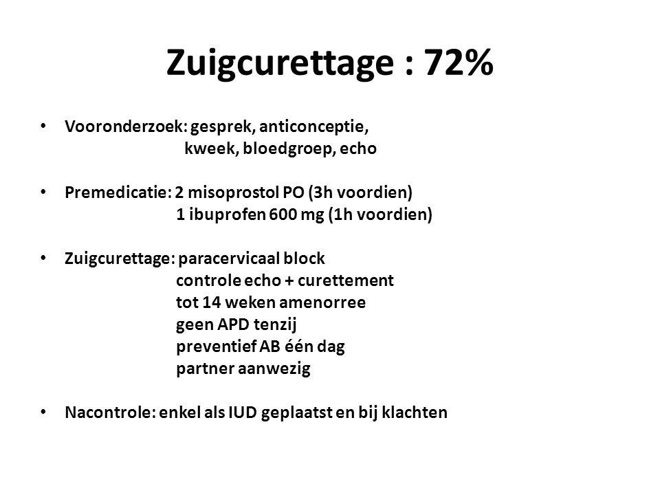 Zuigcurettage : 72% Vooronderzoek: gesprek, anticonceptie,