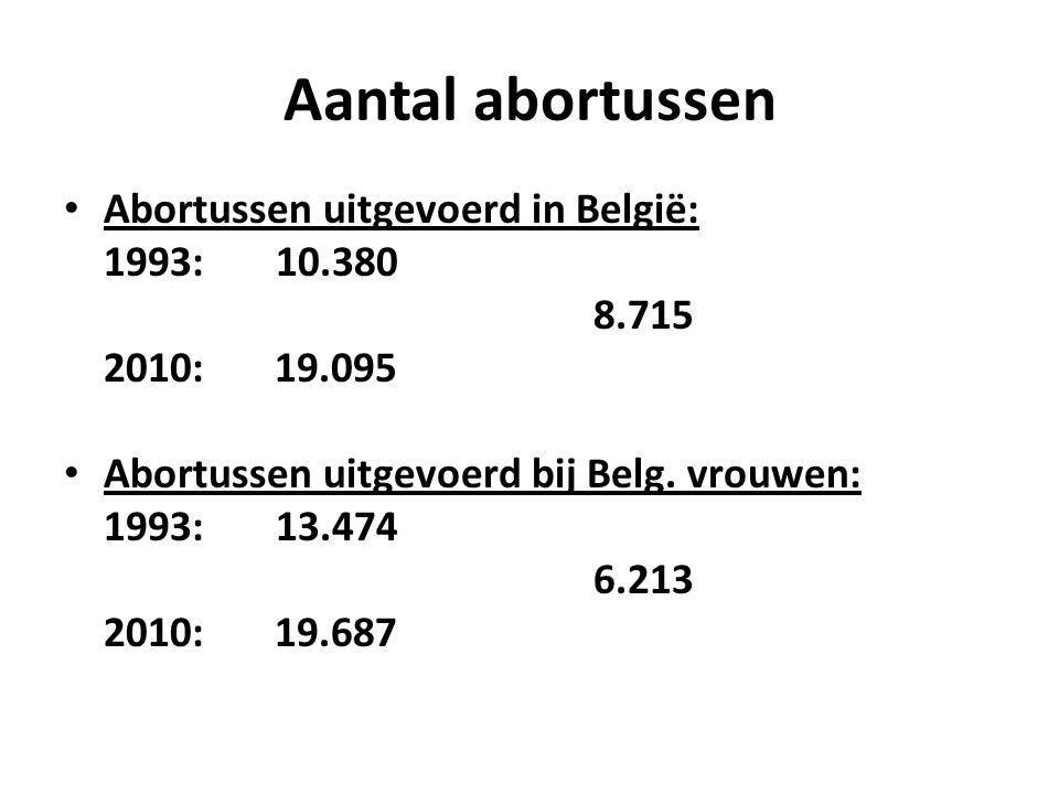 Aantal abortussen Abortussen uitgevoerd in België: 1993: 10.380 8.715