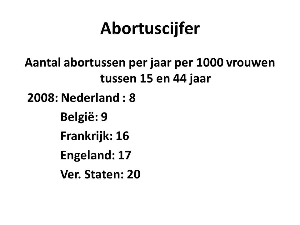 Abortuscijfer