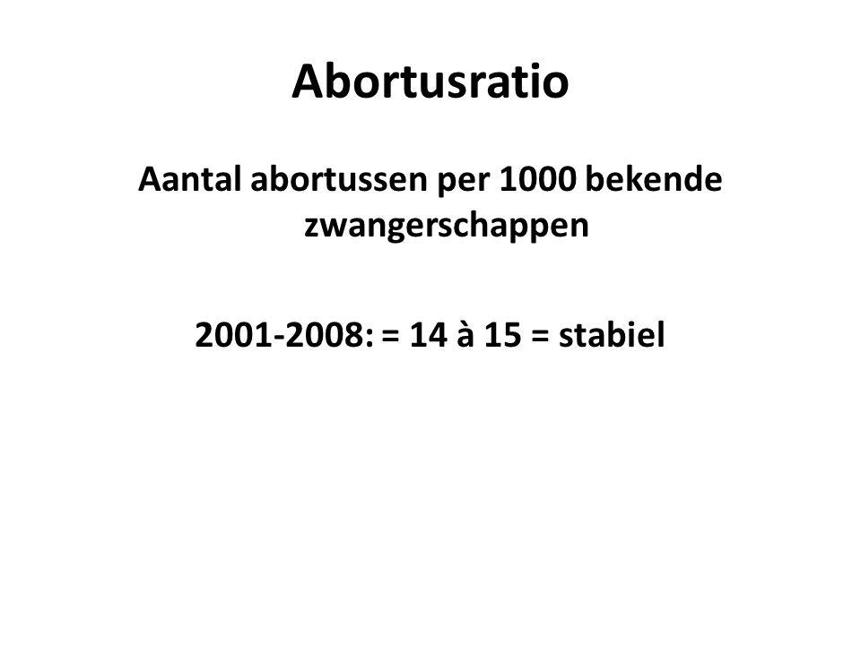 Abortusratio Aantal abortussen per 1000 bekende zwangerschappen 2001-2008: = 14 à 15 = stabiel