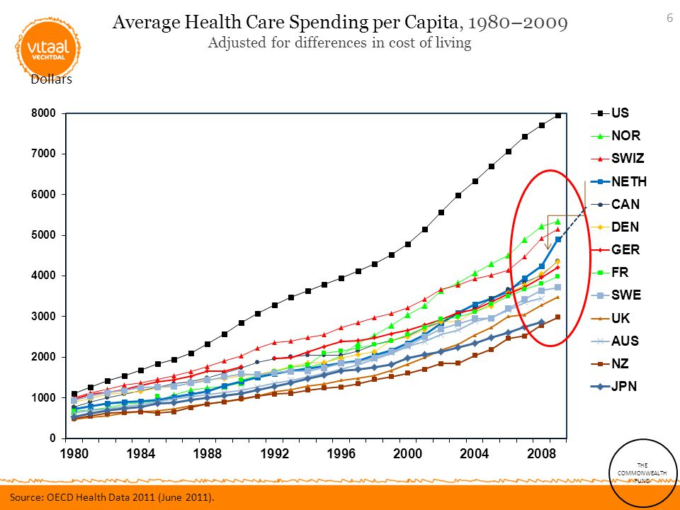 Average Health Care Spending per Capita, 1980–2009 Adjusted for differences in cost of living