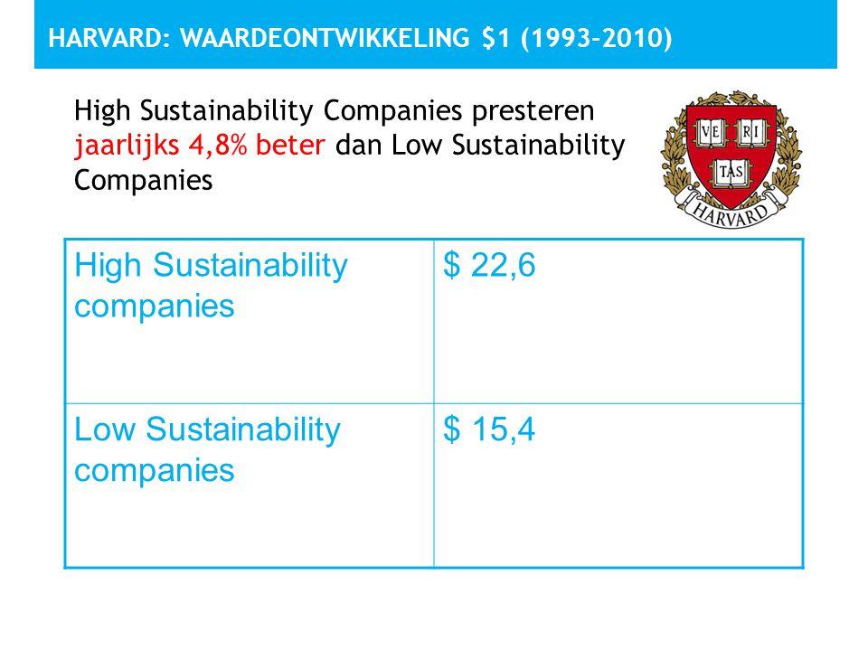 Harvard: waardeontwikkeling $1 (1993-2010)