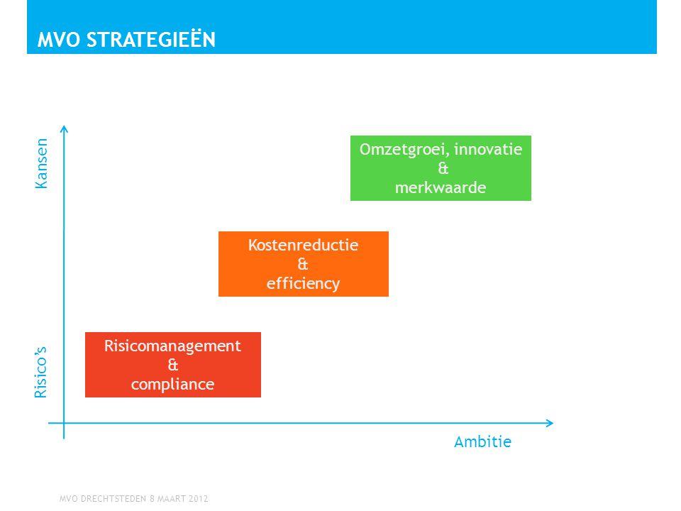 Mvo Strategieën Kansen Omzetgroei, innovatie & merkwaarde