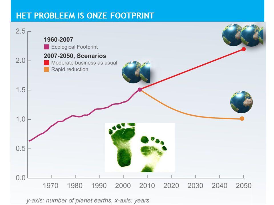 Het probleem is onze footprint