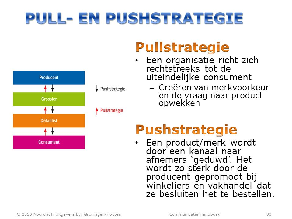 Pull- en Pushstrategie