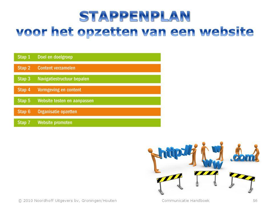 Stappenplan voor het opzetten van een website