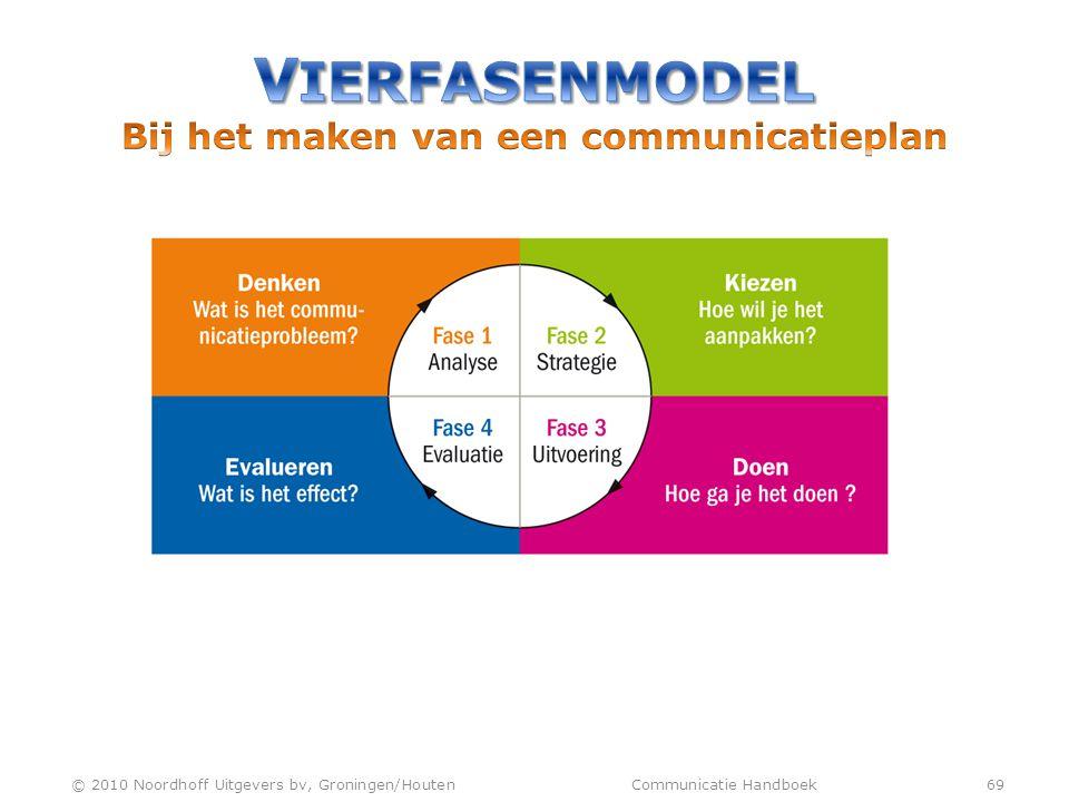 VIERFASENMODEL Bij het maken van een communicatieplan