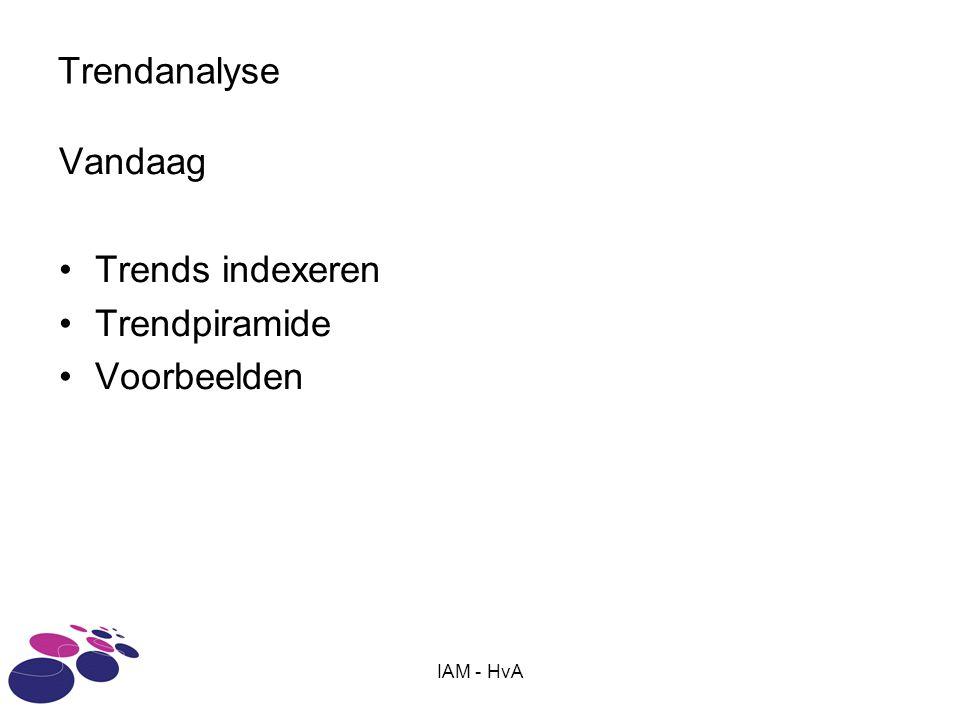 Trendanalyse Vandaag Trends indexeren Trendpiramide Voorbeelden