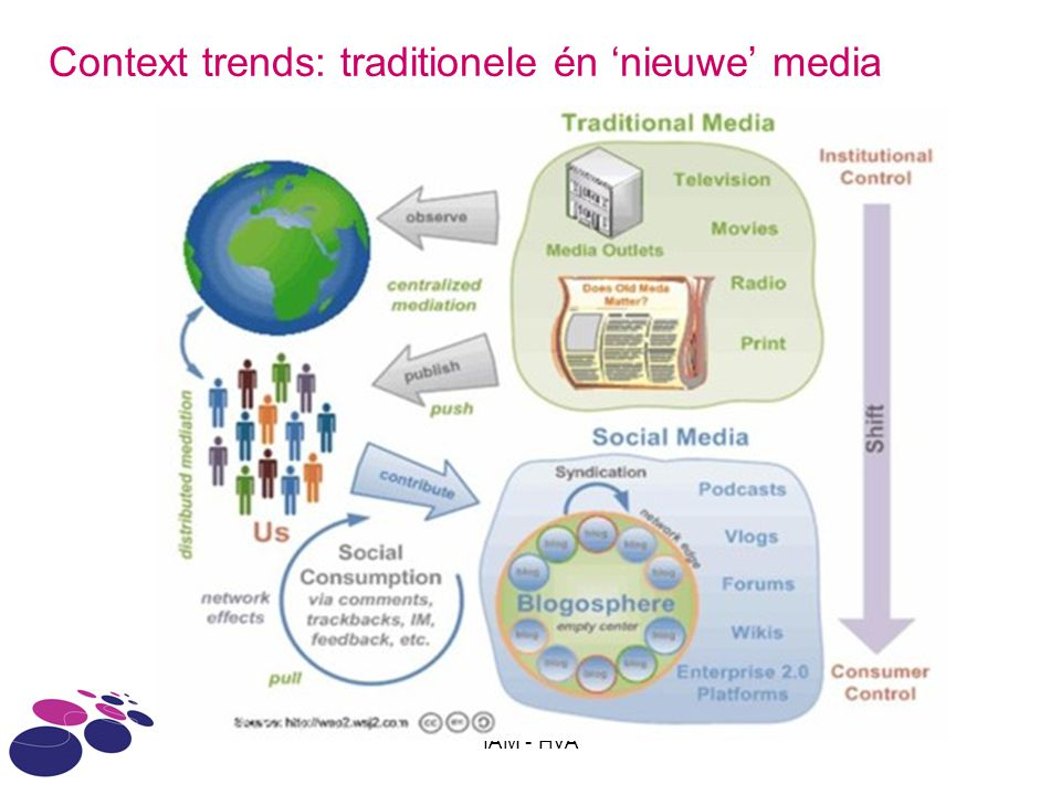 Context trends: traditionele én 'nieuwe' media