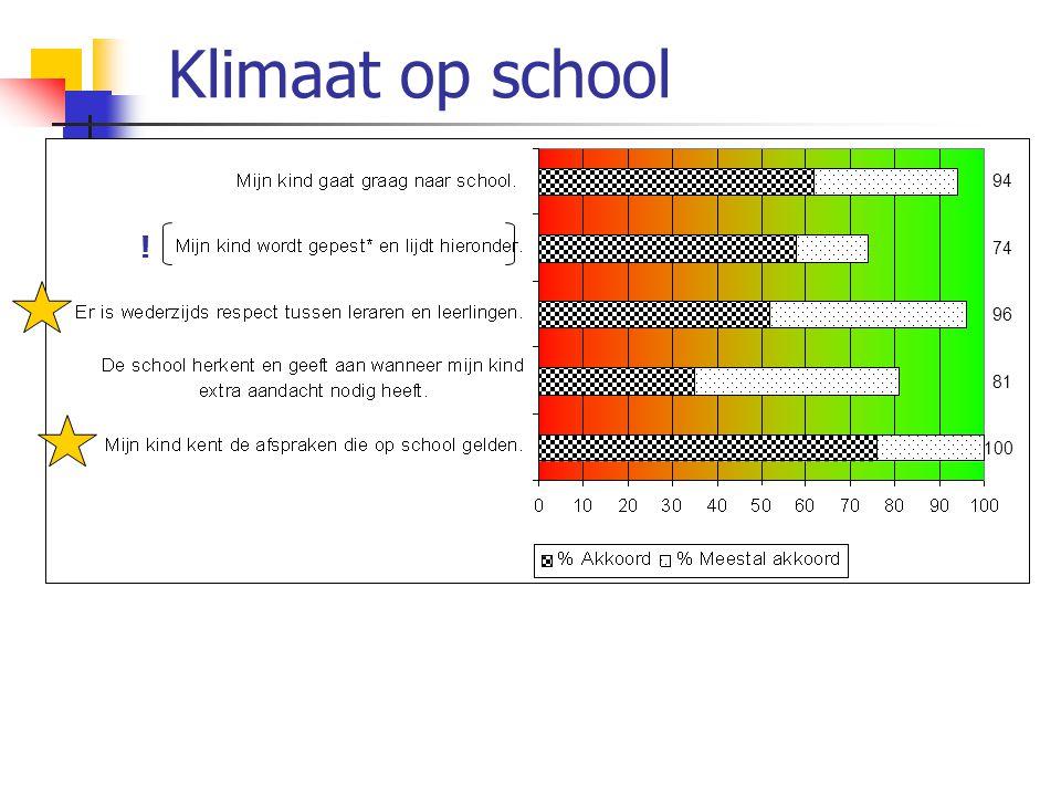 Klimaat op school 94. ! 74. 96. 81. 100.