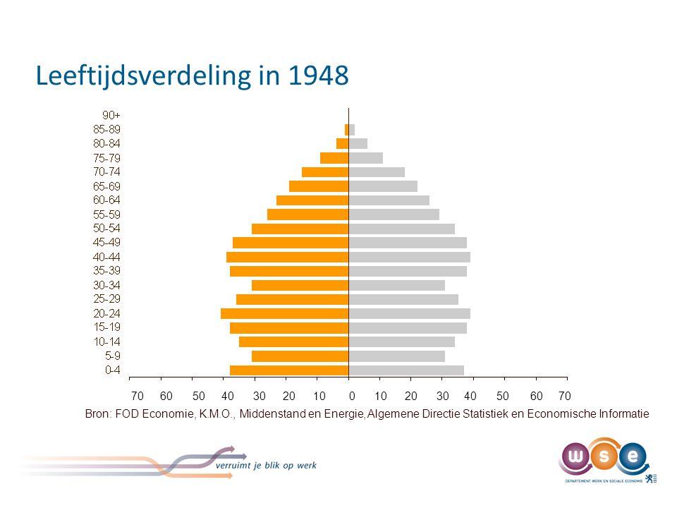 Leeftijdspiramide in 1971 70. 60. 50. 40. 30. 20. 10.