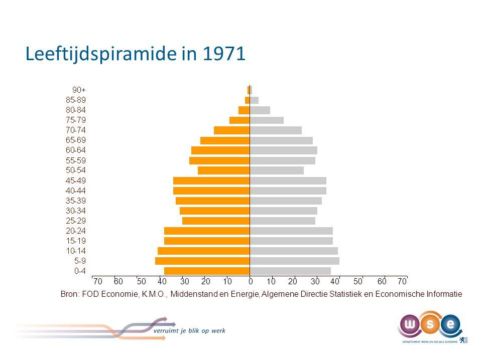 Leeftijdspiramide in 1986 70. 60. 50. 40. 30. 20. 10.