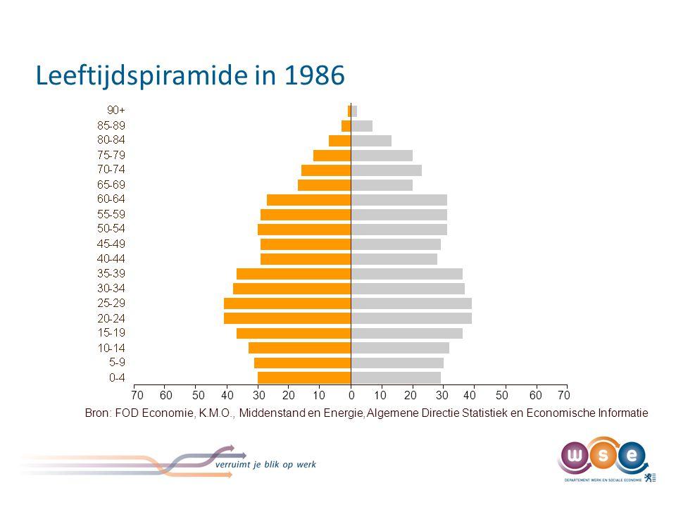 Leeftijdspiramide in 2003 70. 60. 50. 40. 30. 20. 10.