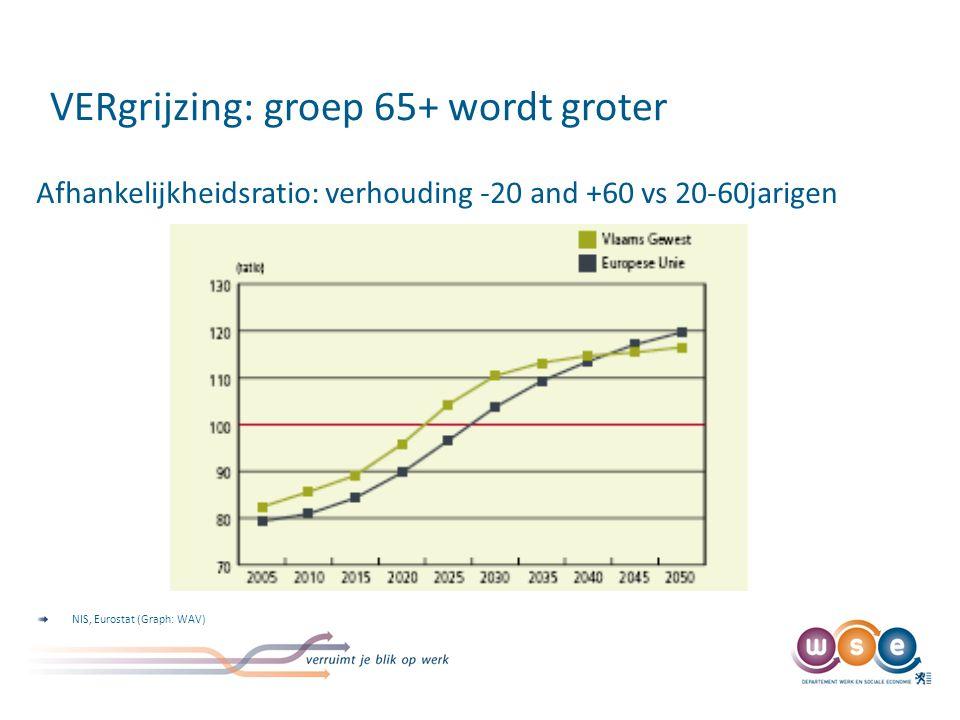 Groep 50-65 wordt steeds groter en vitaler/competenter