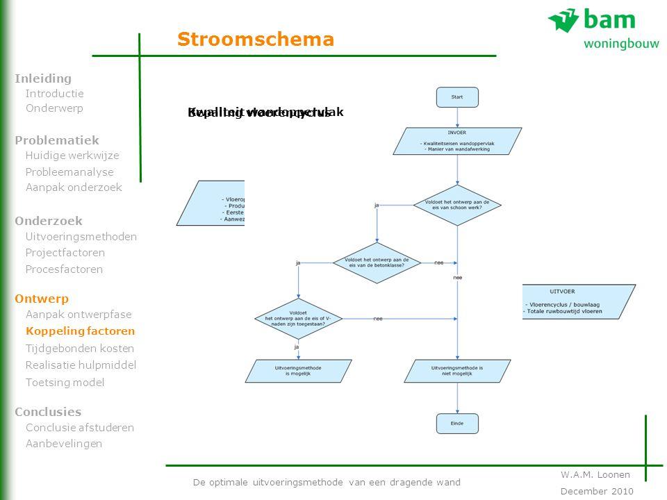 Stroomschema Inleiding Bepaling vloerencyclus Kwaliteit wandoppervlak