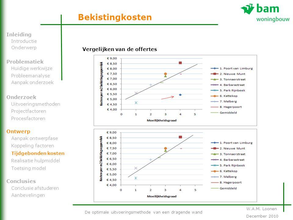 Bekistingkosten Inleiding Vergelijken van de offertes Problematiek