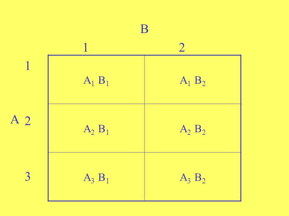B 1 2 1 2 3 A1 B1 A1 B2 A2 B1 A2 B2 A3 B1 A3 B2 A