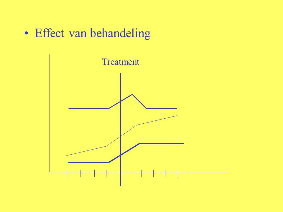 Effect van behandeling