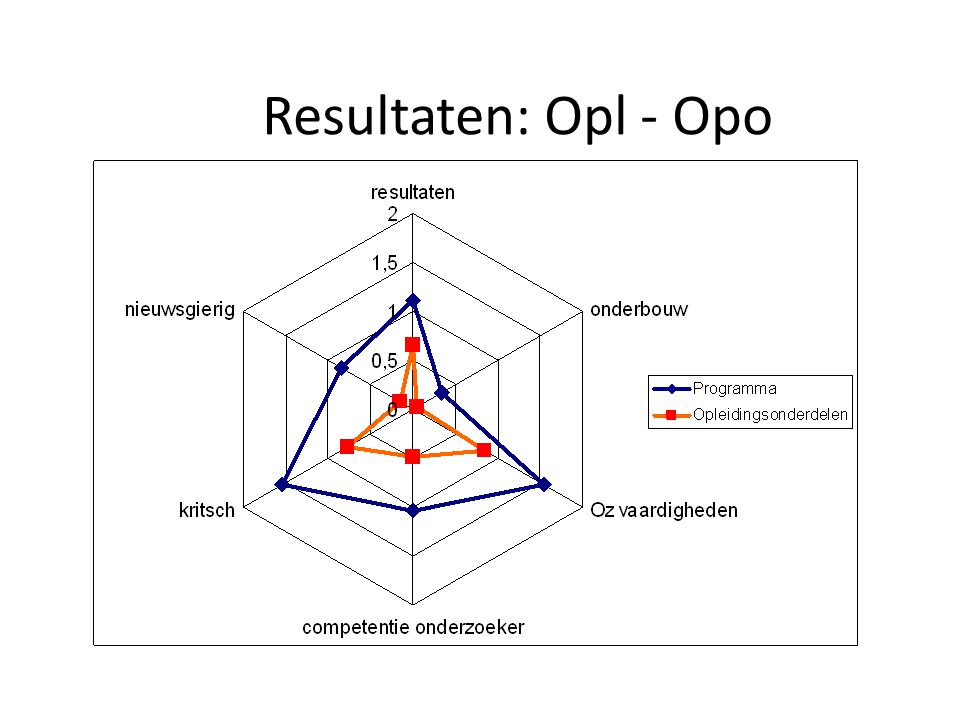 Resultaten: Opl - Opo 20th June 2006