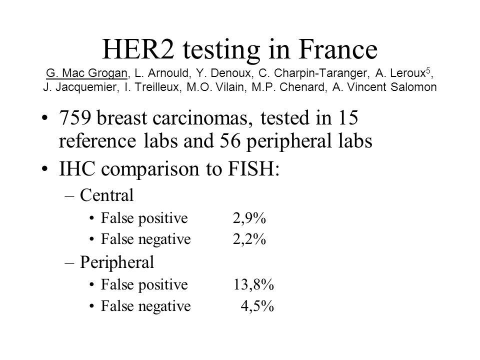 HER2 testing in France G. Mac Grogan, L. Arnould, Y. Denoux, C