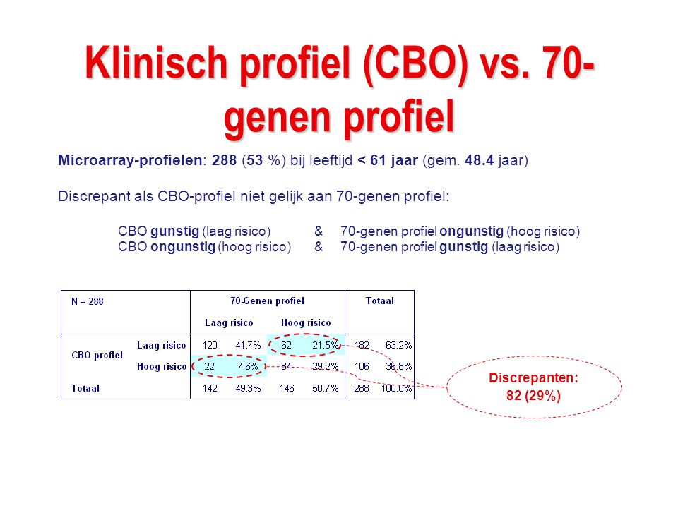 Klinisch profiel (CBO) vs. 70-genen profiel