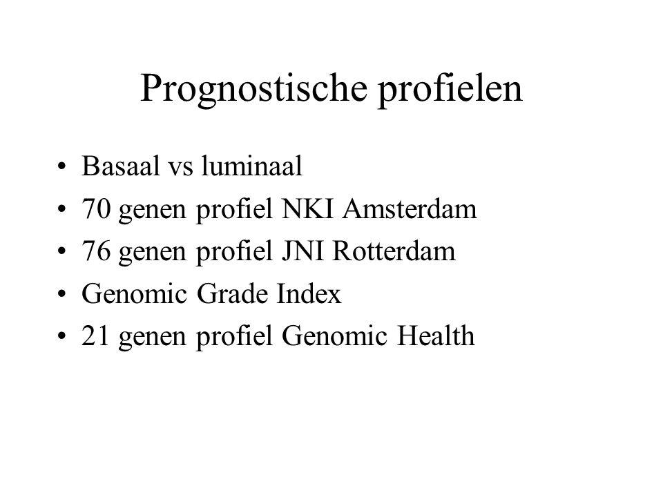 Prognostische profielen