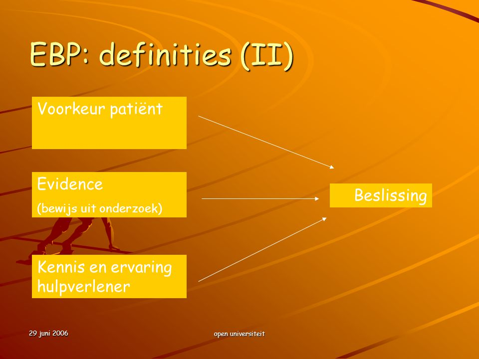 EBP: definities (II) Voorkeur patiënt Evidence Beslissing