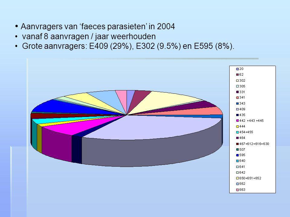 Aanvragers van 'faeces parasieten' in 2004