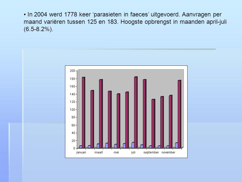 In 2004 werd 1778 keer 'parasieten in faeces' uitgevoerd