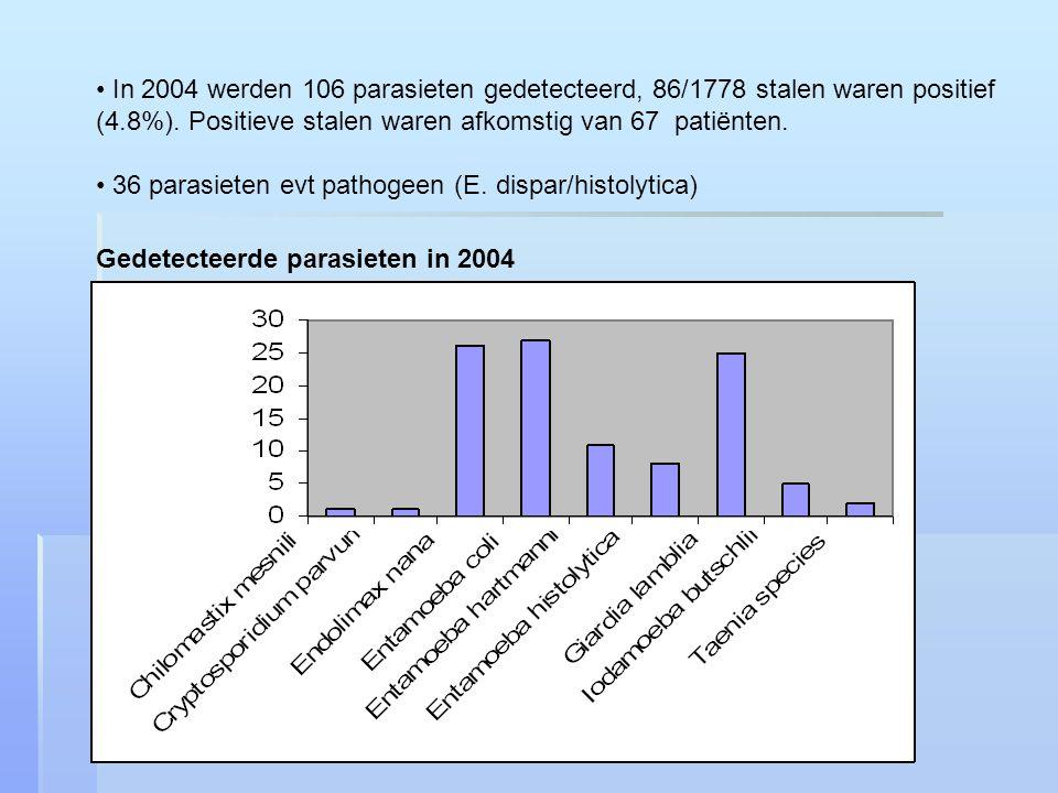 In 2004 werden 106 parasieten gedetecteerd, 86/1778 stalen waren positief (4.8%). Positieve stalen waren afkomstig van 67 patiënten.