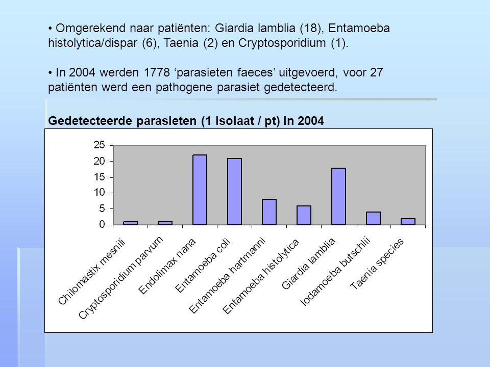 Omgerekend naar patiënten: Giardia lamblia (18), Entamoeba histolytica/dispar (6), Taenia (2) en Cryptosporidium (1).