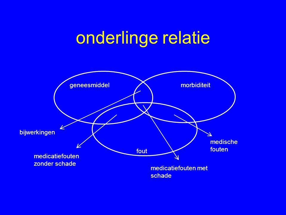 onderlinge relatie geneesmiddel morbiditeit bijwerkingen