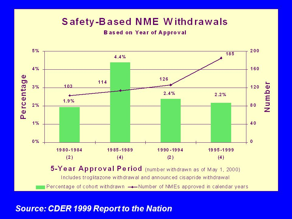 Source: CDER 1999 Report to the Nation