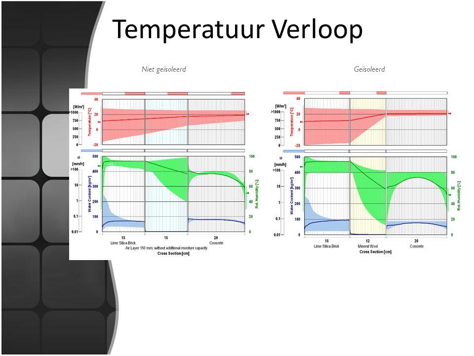 Temperatuur Verloop Niet geïsoleerd Geïsoleerd